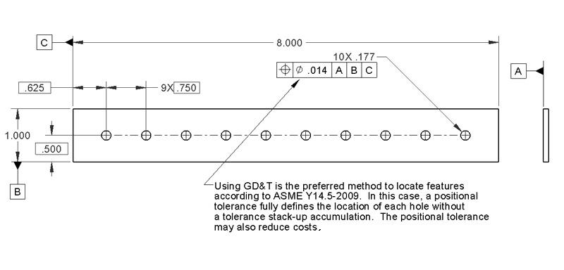 Pattern Dimensioning Example